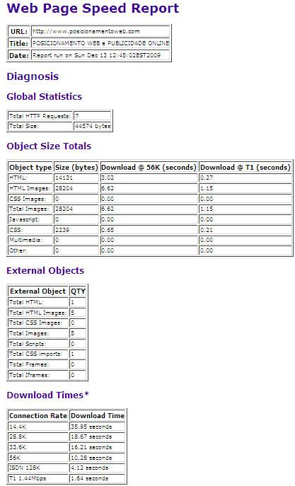 Relatório carregamento página Web