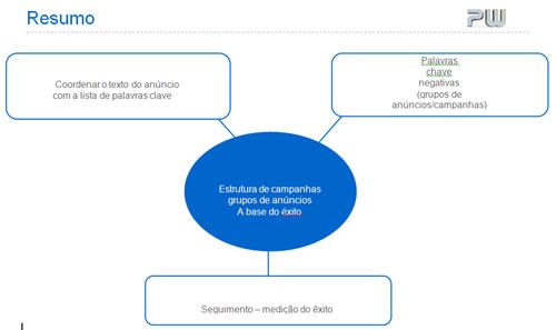 Optimização campanhas para ROI